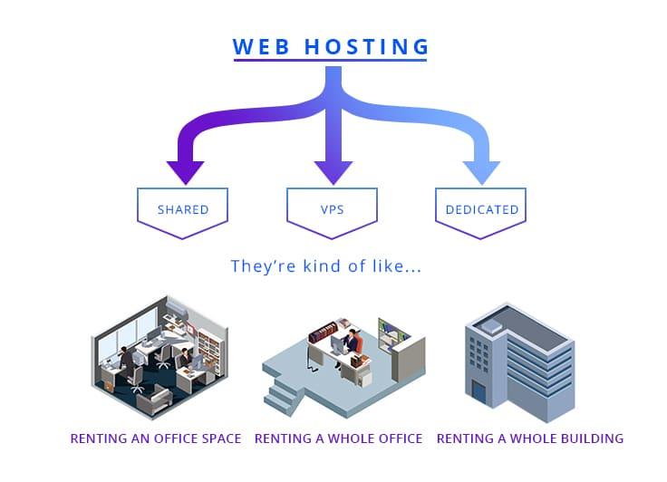 Expert Tips: How to Choose Hosting for CS-Cart: photo 3 - CS-Cart Blog