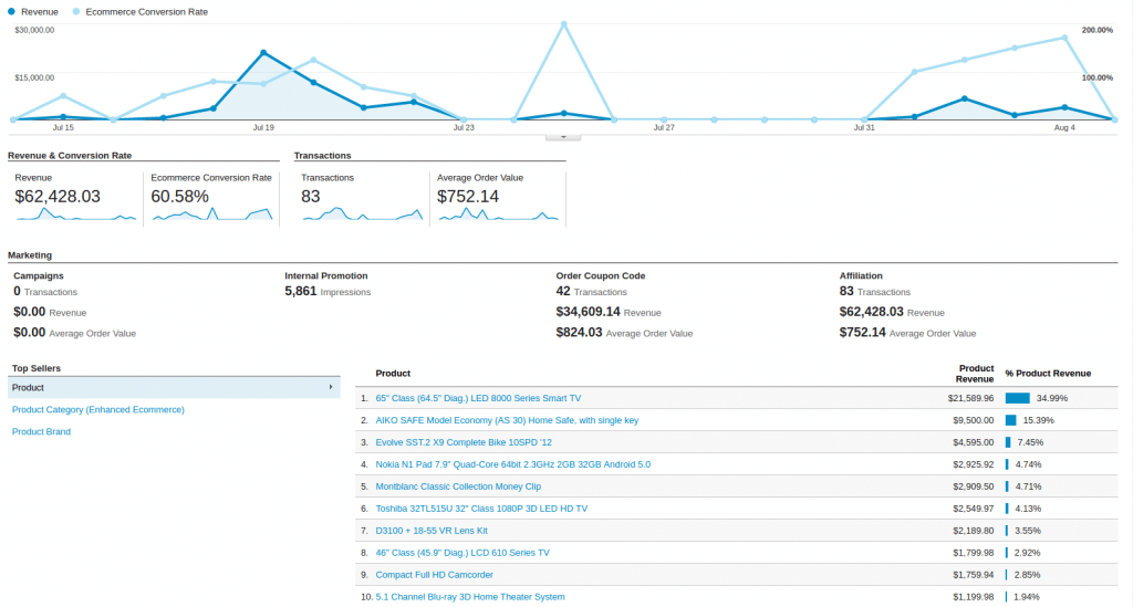 How Google Analytics Enhanced eCommerce Can Impact Your Sales?