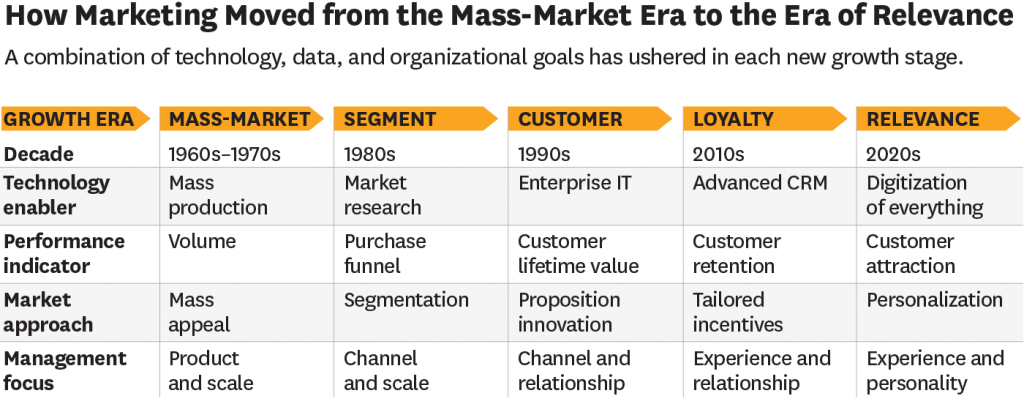 how marketing changed in 20 century