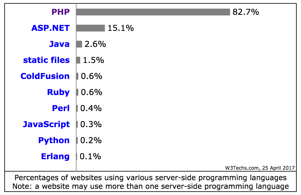 php used for over 80% of web pages