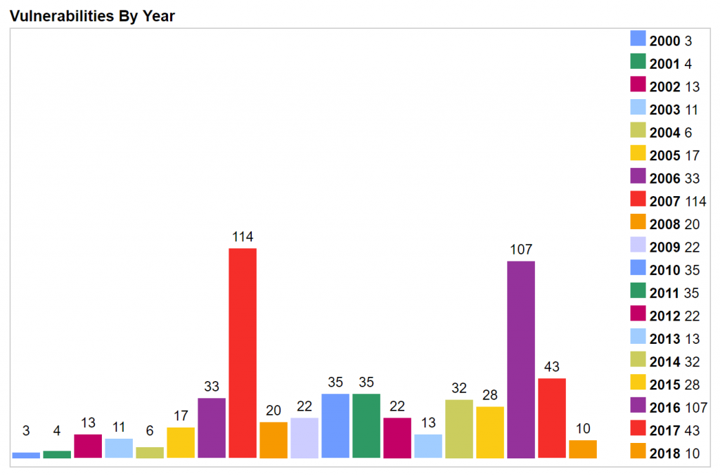 PHP security threats by year
