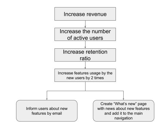 Experimentation Marketing Methodology Explained