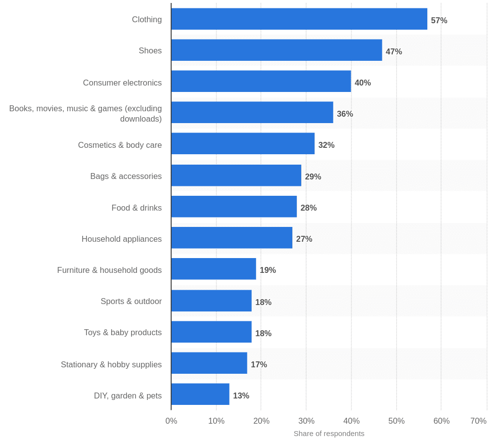 Choice of the U.S. online shoppers' items arranged by category