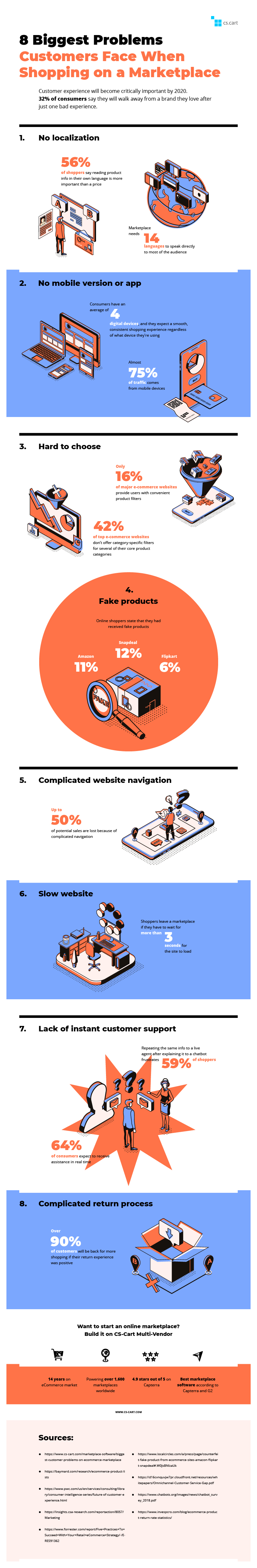 8 Challenges That eCommerce Websites Faced Most in 2019