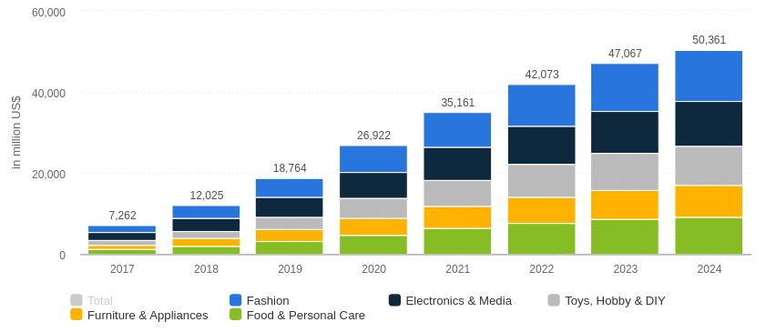 Global eCommerce Market Growth Points for 2020