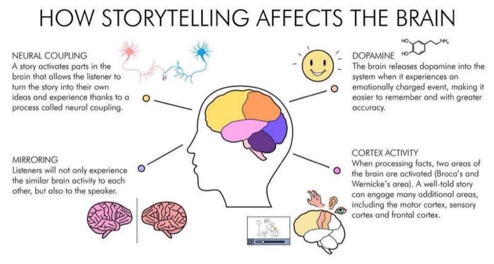 Storytelling: How to Add Narrative to Your Site to Increase Conversions