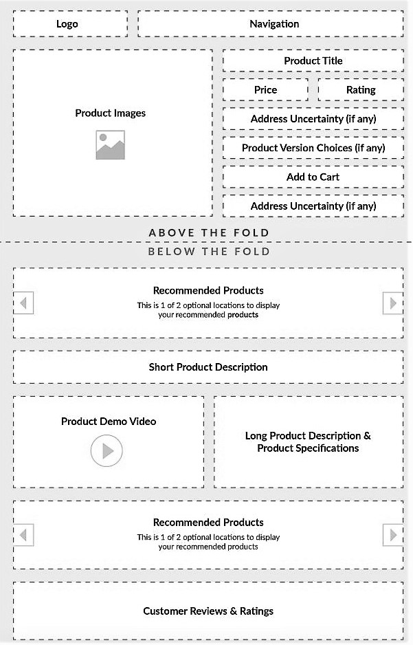 Re-Designing Your Product Page To Boost Sales