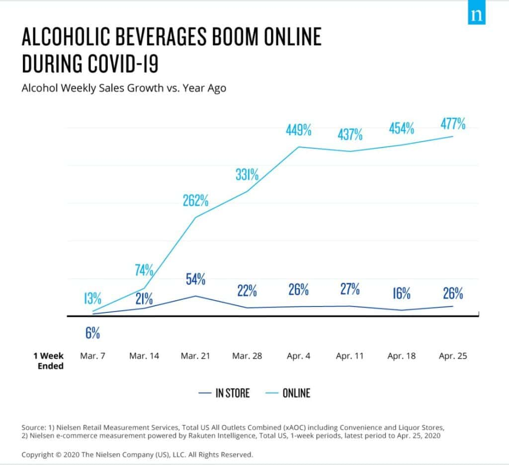 Selling Liquids and Fractional Goods Online: Trends, Pains, and Gains