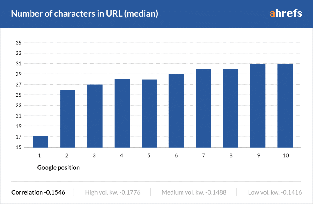 Number of Characters in URL
