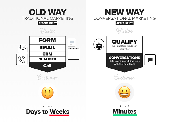 Implementing Conversational Strategy: Does eCommerce Need Chats?