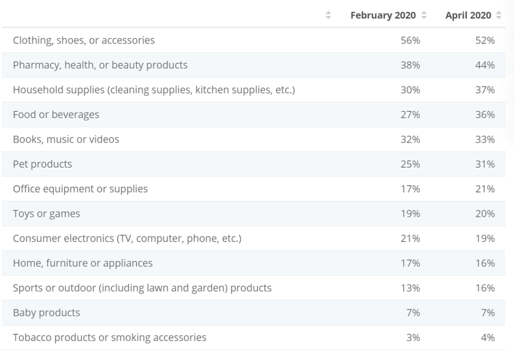 Best Selling Products and Shopping Categories During Christmas and New Year Holiday Season 2020-2021