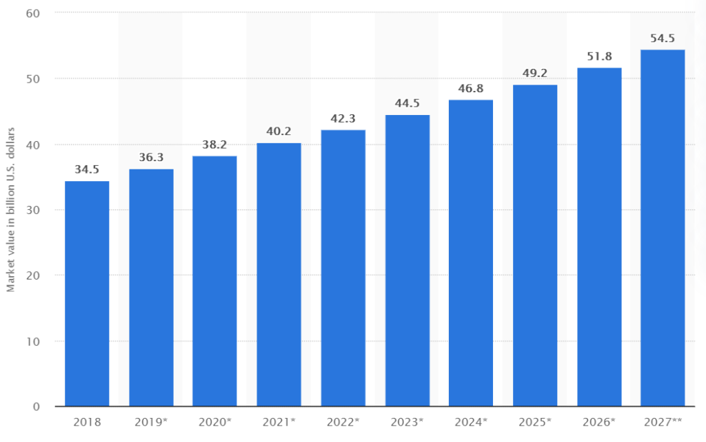 Statista: Organic Cosmetics Market Growth