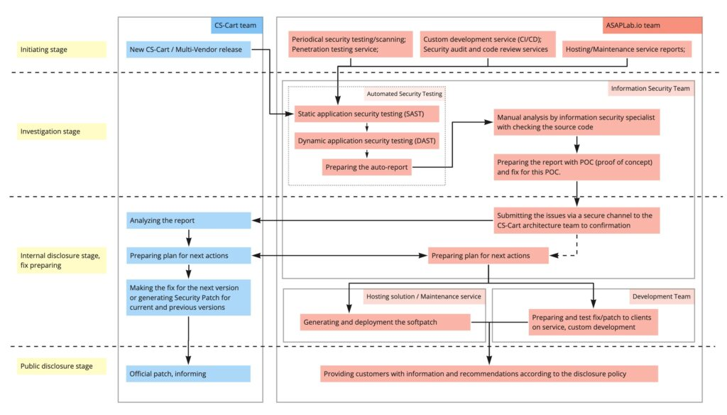 Workflow of how the asaplab.io team does the information security tests for the CS-Cart and Multi-Vendor and communicate with the CS-Cart team