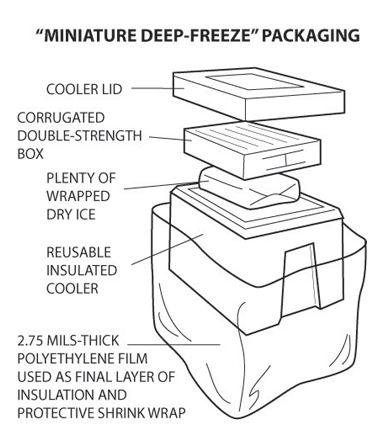 Packaging as described by U.S. Department of Agriculture