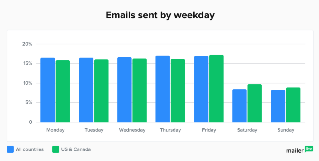 Emails sent by weekday