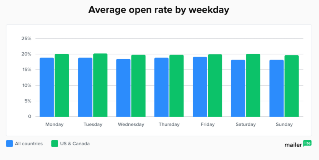 Average open rate by weekday