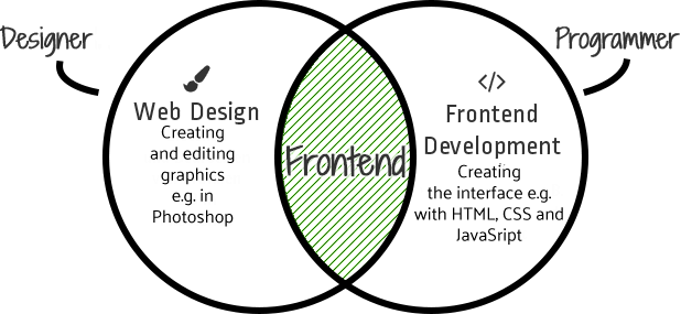 What frontend development is?
