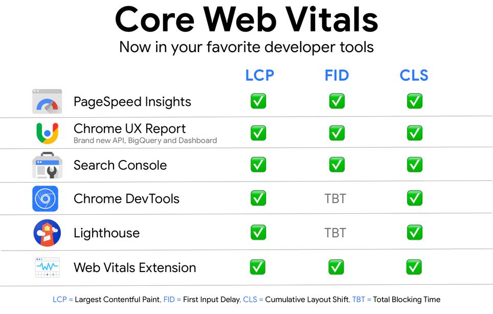 Google Tools to analyze core web vitals
