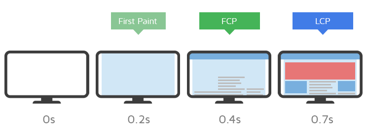 LCP measures when the largest content element on a web page becomes visible.
