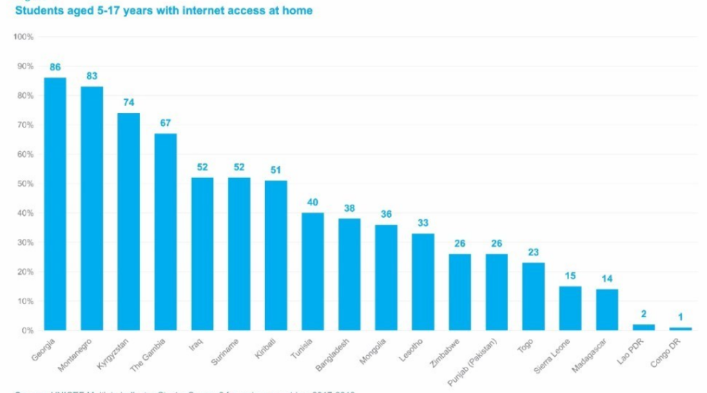 Other countries have different opportunities for Internet access: